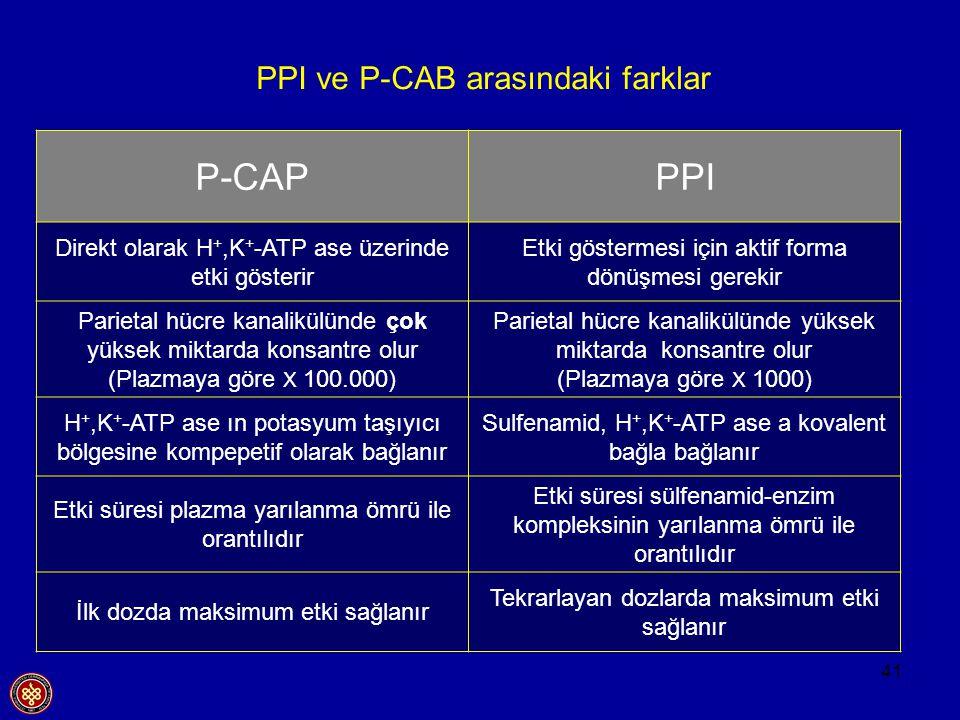 41 PPI ve P-CAB arasındaki farklar P-CAPPPI Direkt olarak H +,K + -ATP ase üzerinde etki gösterir Etki göstermesi için aktif forma dönüşmesi gerekir P