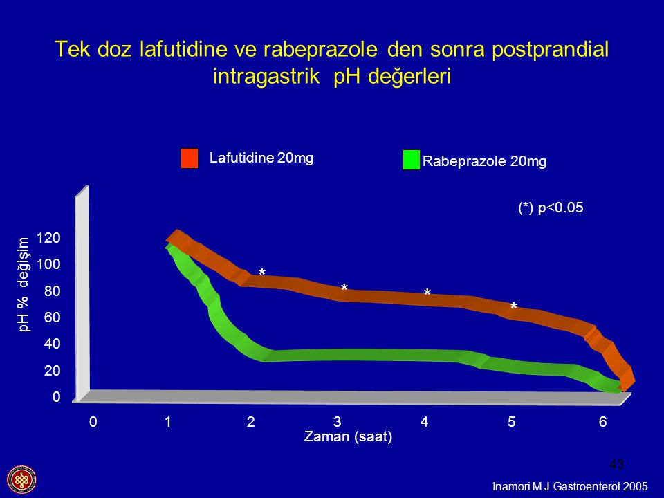43 Lafutidine 20mg Rabeprazole 20mg Inamori M.J Gastroenterol 2005 (*) p<0.05 Tek doz lafutidine ve rabeprazole den sonra postprandial intragastrik pH