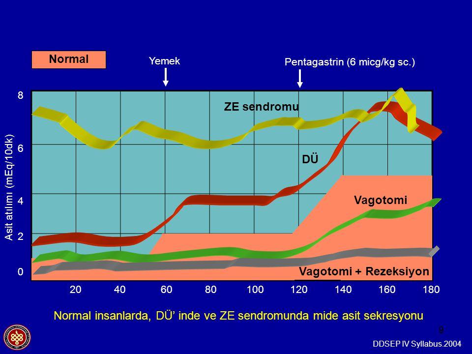 9 Asit atılımı (mEq/10dk) Normal insanlarda, DÜ' inde ve ZE sendromunda mide asit sekresyonu Pentagastrin (6 micg/kg sc.) Yemek Vagotomi DÜ Vagotomi +