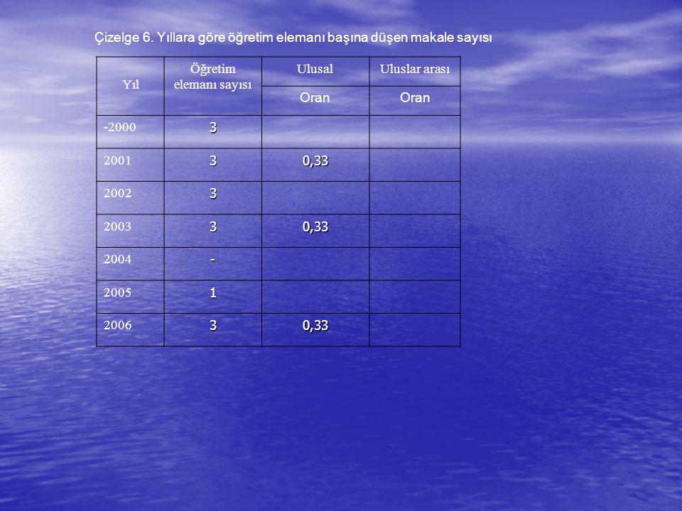 Çizelge 6. Yıllara göre öğretim elemanı başına düşen makale sayısı Yıl Öğretim elemanı sayısı UlusalUluslar arası Oran -20003 200130,33 20023 200330,3
