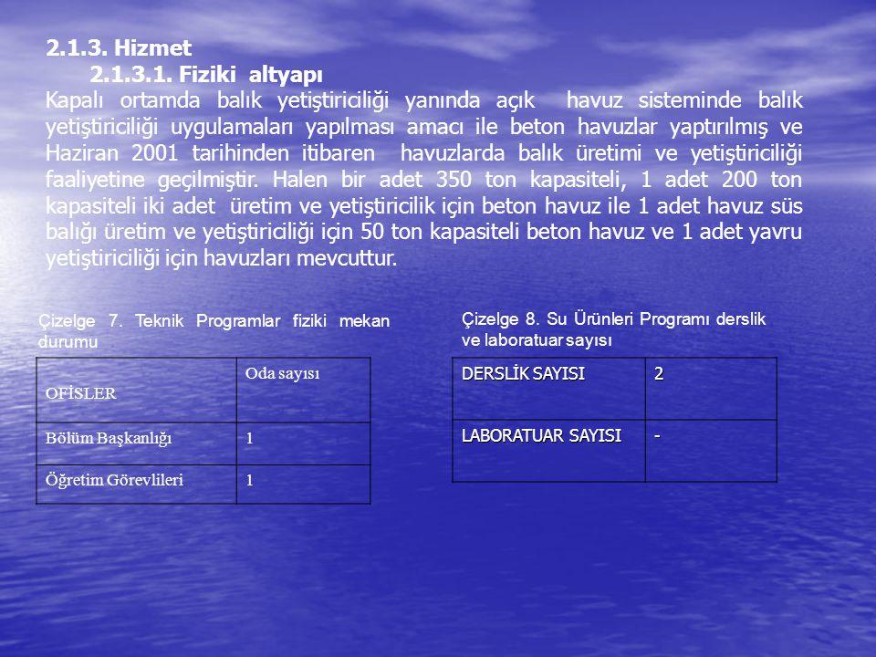 2.1.3. Hizmet 2.1.3.1. Fiziki altyapı Kapalı ortamda balık yetiştiriciliği yanında açık havuz sisteminde balık yetiştiriciliği uygulamaları yapılması