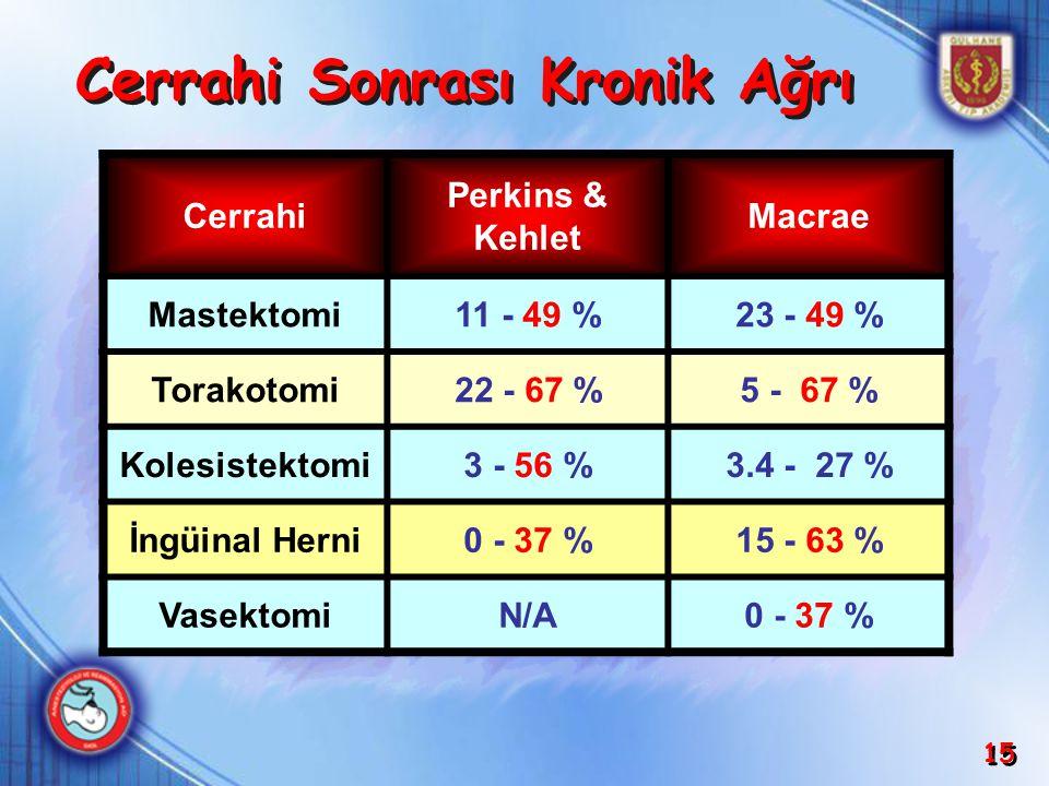 15 Cerrahi Perkins & Kehlet Macrae Mastektomi11 - 49 %23 - 49 % Torakotomi22 - 67 %5 - 67 % Kolesistektomi3 - 56 %3.4 - 27 % İngüinal Herni0 - 37 %15