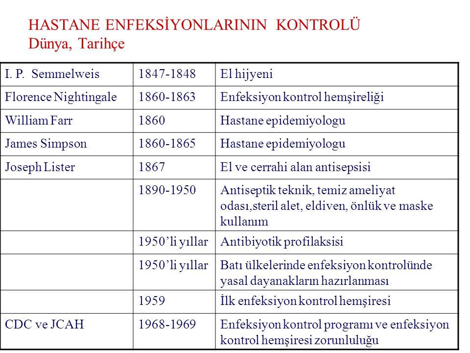 HASTANE ENFEKSİYONLARININ KONTROLÜ Dünya, Tarihçe I.