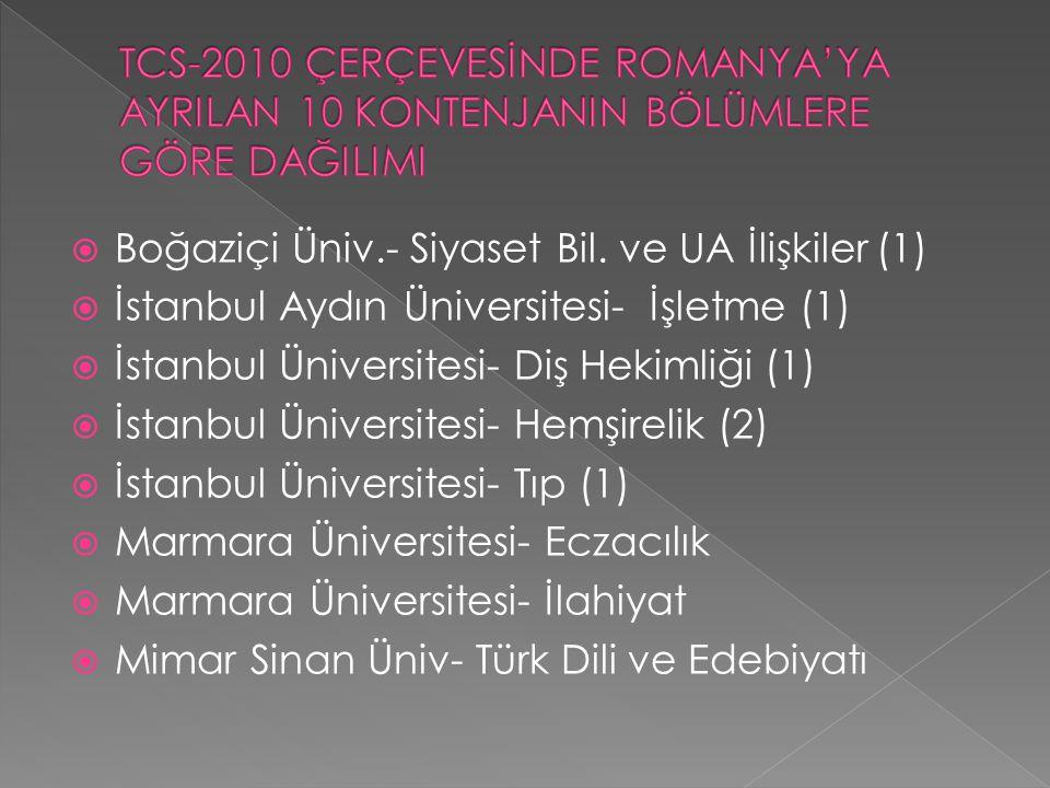  Boğaziçi Üniv.- Siyaset Bil. ve UA İlişkiler (1)  İstanbul Aydın Üniversitesi- İşletme (1)  İstanbul Üniversitesi- Diş Hekimliği (1)  İstanbul Ün