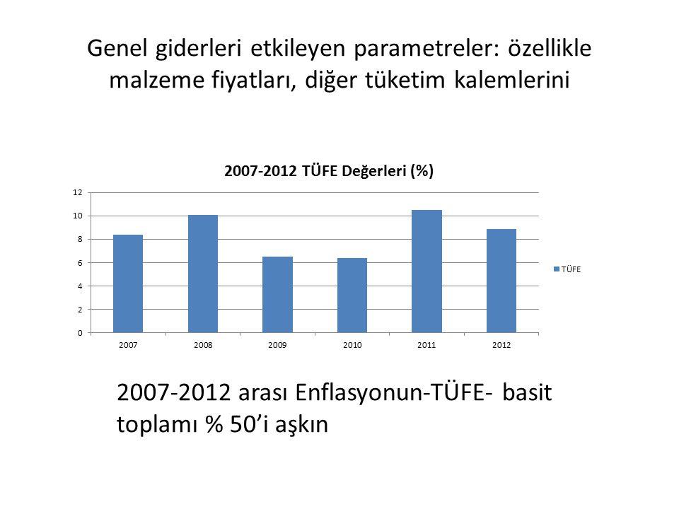 Genel giderleri etkileyen parametreler: özellikle malzeme fiyatları, diğer tüketim kalemlerini 2007-2012 arası Enflasyonun-TÜFE- basit toplamı % 50'i