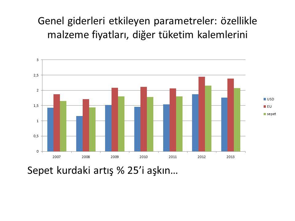 Genel giderleri etkileyen parametreler: özellikle malzeme fiyatları, diğer tüketim kalemlerini Sepet kurdaki artış % 25'i aşkın…