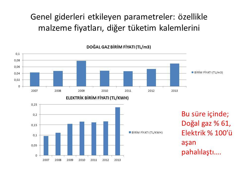Genel giderleri etkileyen parametreler: özellikle malzeme fiyatları, diğer tüketim kalemlerini Bu süre içinde; Doğal gaz % 61, Elektrik % 100'ü aşan p