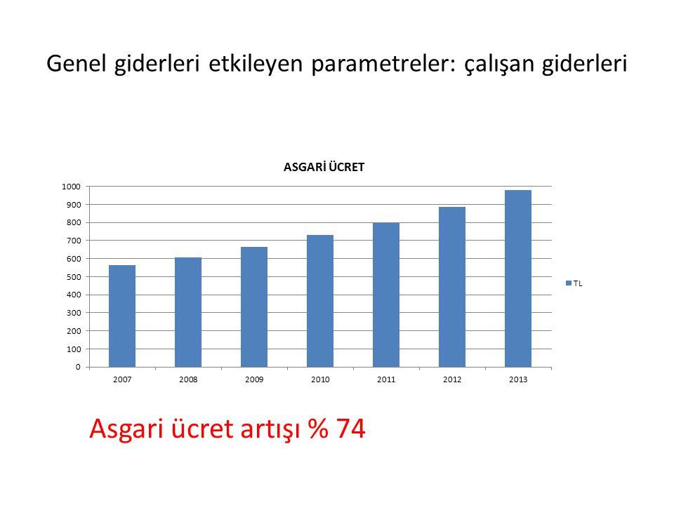 Genel giderleri etkileyen parametreler: çalışan giderleri Asgari ücret artışı % 74