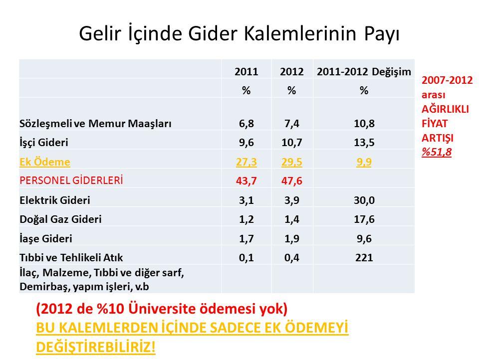 Gelir İçinde Gider Kalemlerinin Payı 201120122011-2012 Değişim %% Sözleşmeli ve Memur Maaşları6,87,410,8 İşçi Gideri9,610,713,5 Ek Ödeme27,329,59,9 PE