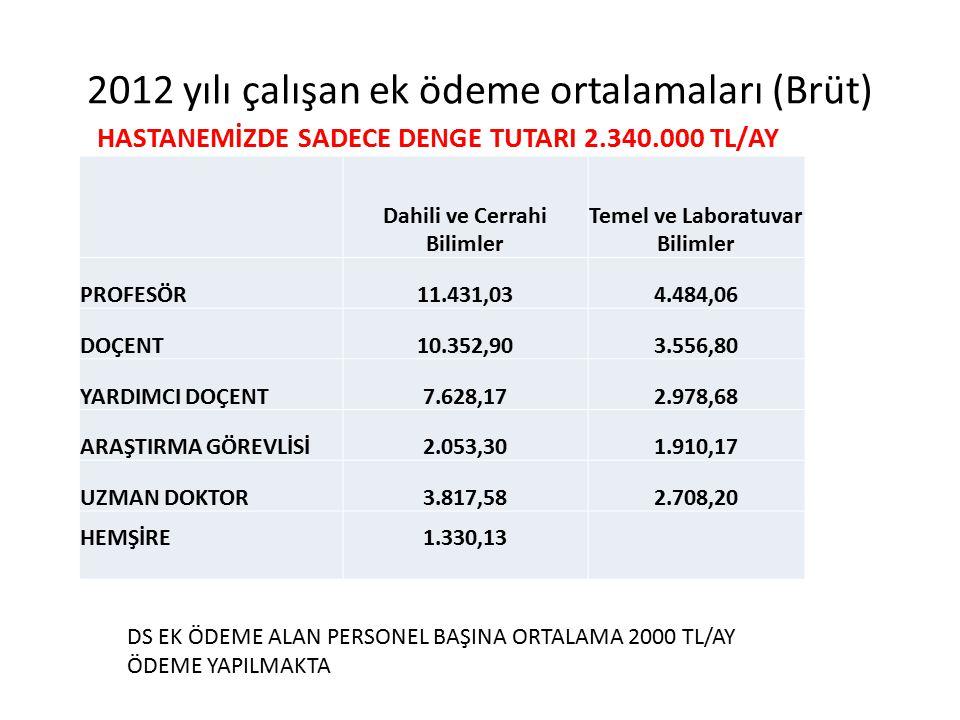 2012 yılı çalışan ek ödeme ortalamaları (Brüt) Dahili ve Cerrahi Bilimler Temel ve Laboratuvar Bilimler PROFESÖR11.431,034.484,06 DOÇENT10.352,903.556