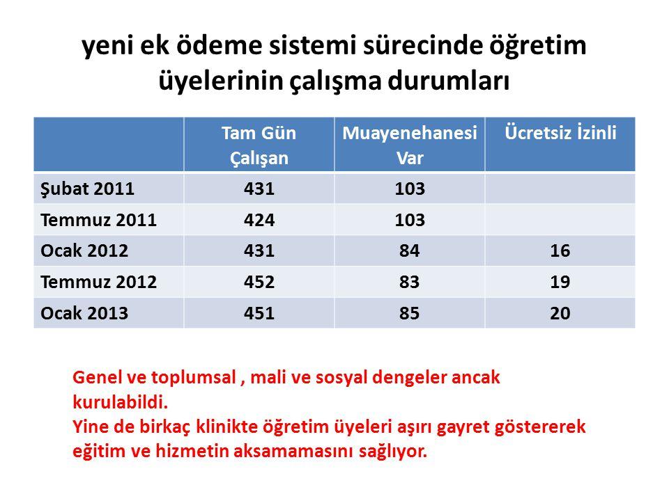 yeni ek ödeme sistemi sürecinde öğretim üyelerinin çalışma durumları Tam Gün Çalışan Muayenehanesi Var Ücretsiz İzinli Şubat 2011431103 Temmuz 2011424