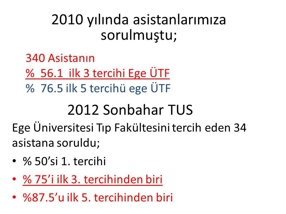2012 Sonbahar TUS Ege Üniversitesi Tıp Fakültesini tercih eden 34 asistana soruldu; % 50'si 1. tercihi % 75'i ilk 3. tercihinden biri %87.5'u ilk 5. t