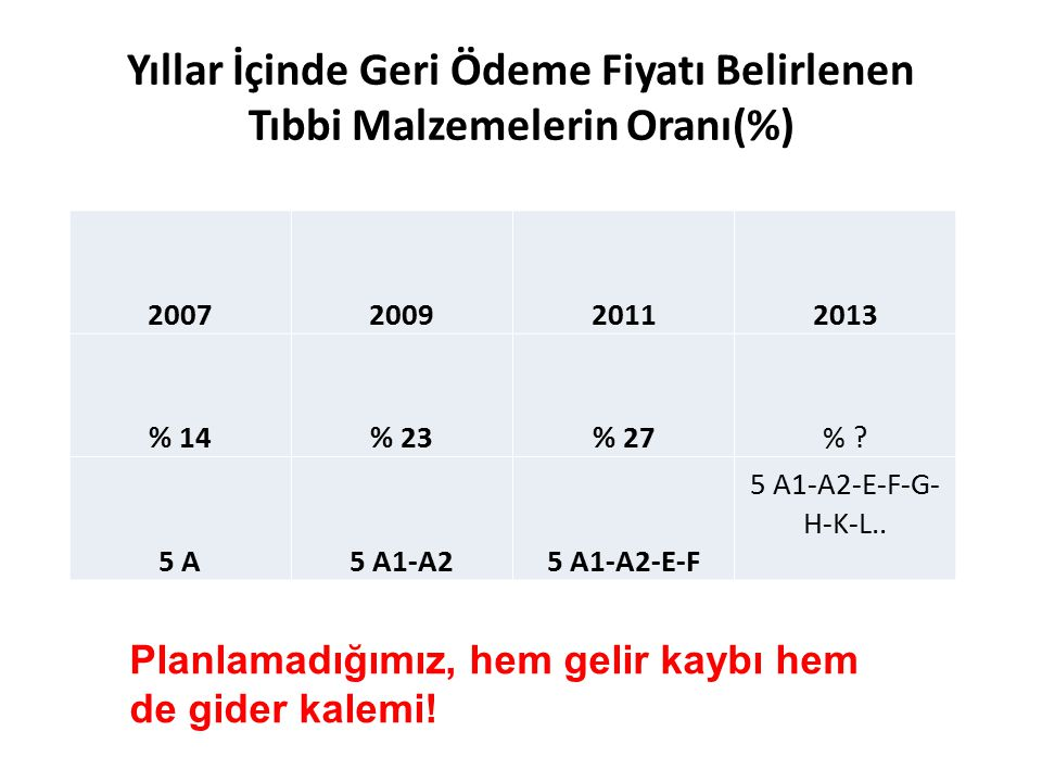 Yıllar İçinde Geri Ödeme Fiyatı Belirlenen Tıbbi Malzemelerin Oranı(%) 2007200920112013 % 14% 23% 27% ? 5 A5 A1-A25 A1-A2-E-F 5 A1-A2-E-F-G- H-K-L.. P
