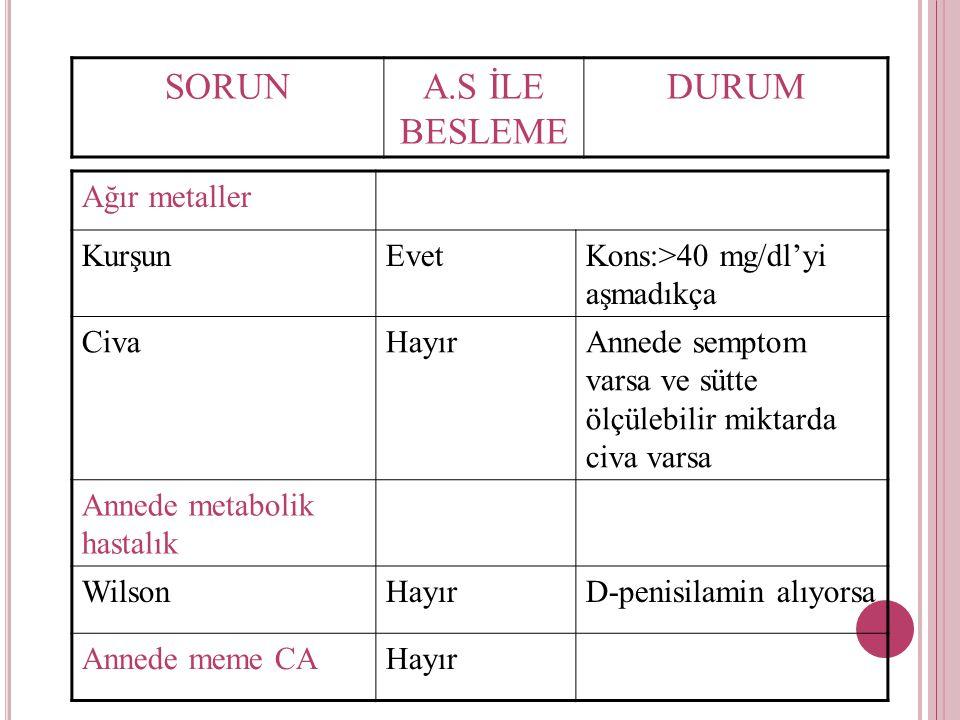 HTLV-1Hayır Annenin ilaç kullanımı AntimetabolitlerHayır RadyofarmasotiklerTanısal dozda evet, tedavi edici dozda hayır Bağımlılık yapan ilaçlarHayır