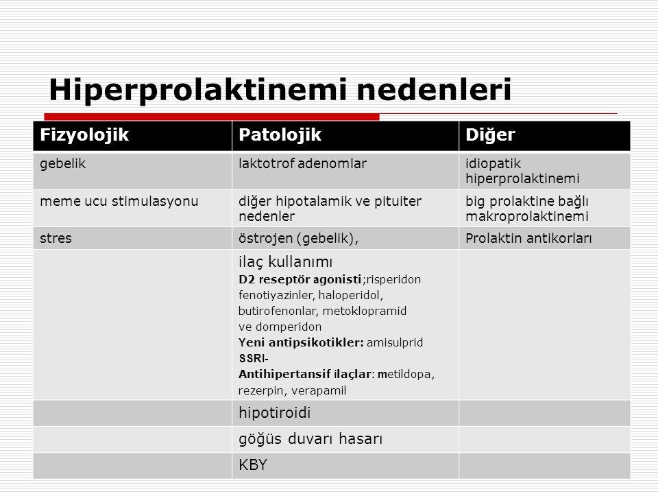 Hiperprolaktinemi nedenleri FizyolojikPatolojikDiğer gebeliklaktotrof adenomlaridiopatik hiperprolaktinemi meme ucu stimulasyonudiğer hipotalamik ve pituiter nedenler big prolaktine bağlı makroprolaktinemi stresöstrojen (gebelik),Prolaktin antikorları ilaç kullanımı D2 r eseptör a gonisti;risperidon fenotiyazinler, haloperidol, butirofenonlar, metoklopramid ve domperidon Y eni antipsikotikler: amisulprid SSRI- Antihipertansif i laçlar : m etildopa, rezerpin, verapamil hipotiroidi göğüs duvarı hasarı KBY