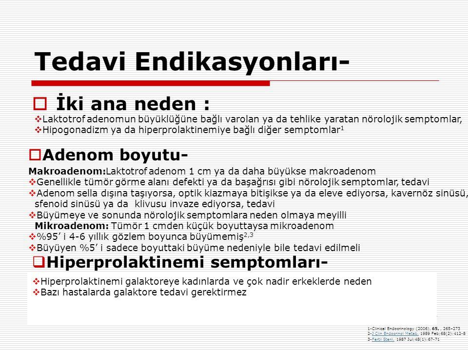 Tedavi Endikasyonları-  İki ana neden :  Laktotrof adenomun büyüklüğüne bağlı varolan ya da tehlike yaratan nörolojik semptomlar,  Hipogonadizm ya da hiperprolaktinemiye bağlı diğer semptomlar 1 Makroadenom:Laktotrof adenom 1 cm ya da daha büyükse makroadenom  Genellikle tümör görme alanı defekti ya da başağrısı gibi nörolojik semptomlar, tedavi  Adenom sella dışına taşıyorsa, optik kiazmaya bitişikse ya da eleve ediyorsa, kavernöz sinüsü, sfenoid sinüsü ya da klivusu invaze ediyorsa, tedavi  Büyümeye ve sonunda nörolojik semptomlara neden olmaya meyilli Mikroadenom: Tümör 1 cmden küçük boyuttaysa mikroadenom  %95' i 4-6 yıllık gözlem boyunca büyümemiş 2,3  Büyüyen %5' i sadece boyuttaki büyüme nedeniyle bile tedavi edilmeli  Eğer gonadotropin sekresyonunu baskılayarak hipogonadizme neden oluyorsa, tedavi 1  Kadınlarda hipogonadizm: infertilite, oligoamenore, hipoöstrojenemi, osteoporoz  Erkeklerde hipogonadizm azalmış libido, seksüel kıllanmada azalma, osteoporoz, kas kaybı, impotans  Adenom boyutu-  Hiperprolaktinemi semptomları- 1-Clinical Endocrinology (2006), 65,, 265–273 2-J Clin Endocrinol Metab.