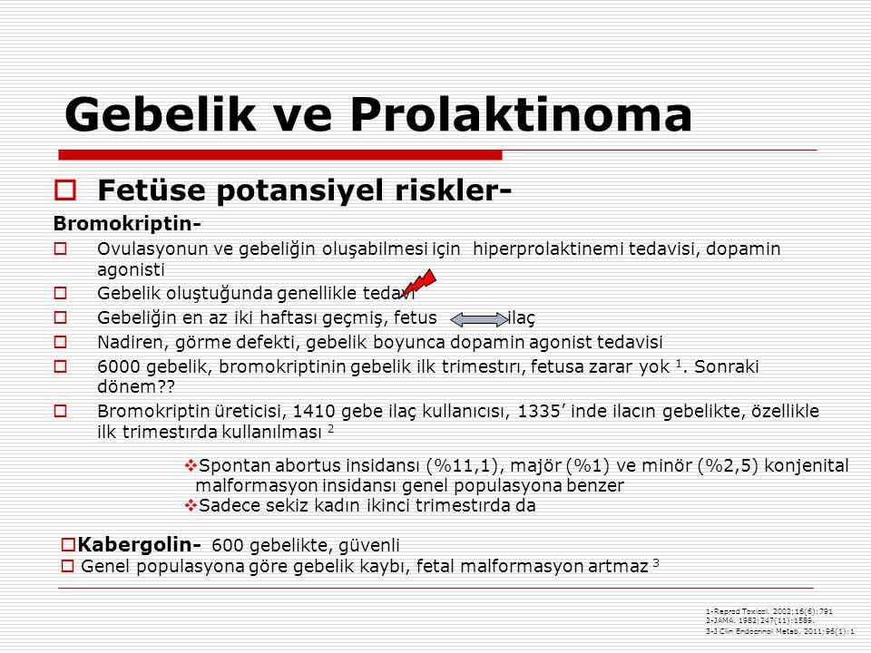 Gebelik ve Prolaktinoma  Fetüse potansiyel riskler- Bromokriptin-  Ovulasyonun ve gebeliğin oluşabilmesi için hiperprolaktinemi tedavisi, dopamin agonisti  Gebelik oluştuğunda genellikle tedavi  Gebeliğin en az iki haftası geçmiş, fetus ilaç  Nadiren, görme defekti, gebelik boyunca dopamin agonist tedavisi  6000 gebelik, bromokriptinin gebelik ilk trimestırı, fetusa zarar yok 1.