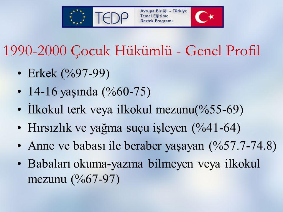 1990-2000 Çocuk Hükümlü - Genel Profil Erkek (%97-99) 14-16 yaşında (%60-75) İlkokul terk veya ilkokul mezunu(%55-69) Hırsızlık ve yağma suçu işleyen