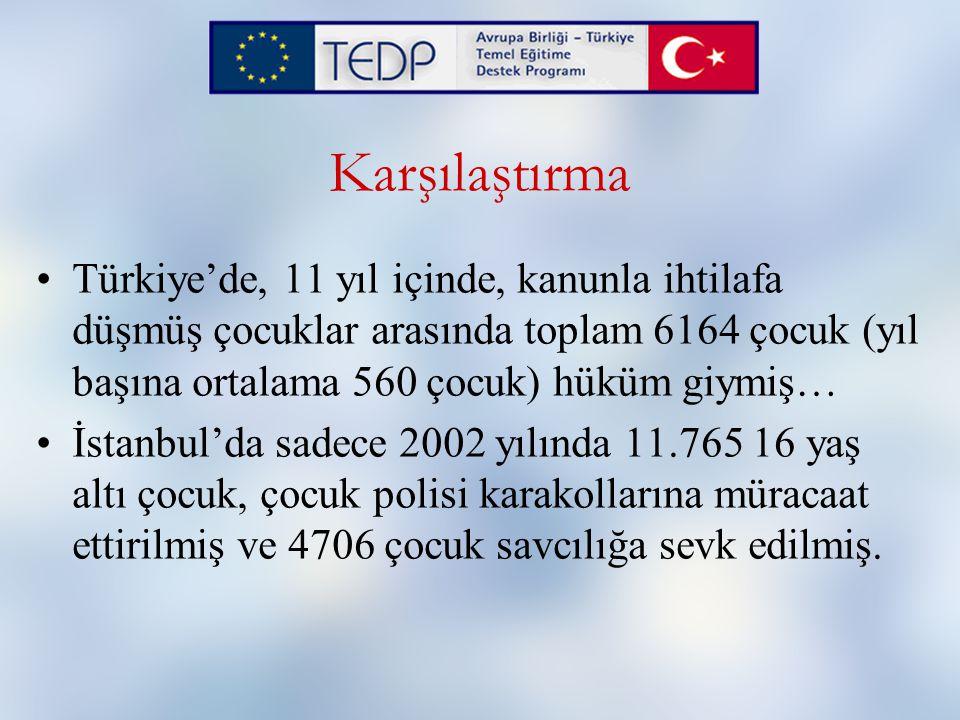 Karşılaştırma Türkiye'de, 11 yıl içinde, kanunla ihtilafa düşmüş çocuklar arasında toplam 6164 çocuk (yıl başına ortalama 560 çocuk) hüküm giymiş… İstanbul'da sadece 2002 yılında 11.765 16 yaş altı çocuk, çocuk polisi karakollarına müracaat ettirilmiş ve 4706 çocuk savcılığa sevk edilmiş.