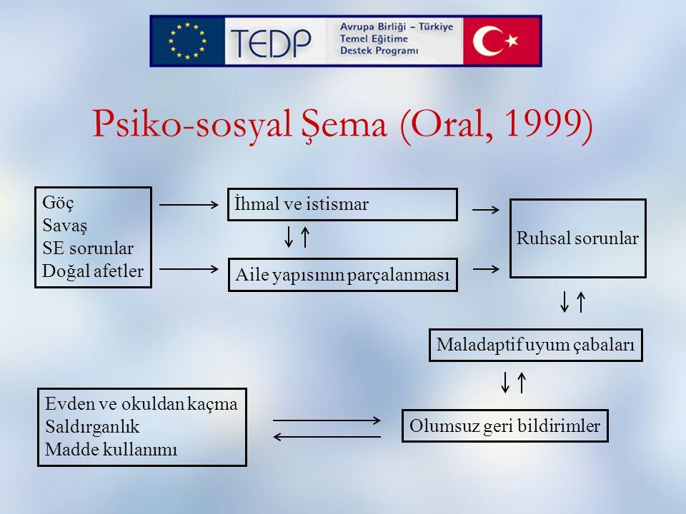 Psiko-sosyal Şema (Oral, 1999) Göç Savaş SE sorunlar Doğal afetler İhmal ve istismar Aile yapısının parçalanması Ruhsal sorunlar Evden ve okuldan kaçma Saldırganlık Madde kullanımı Maladaptif uyum çabaları Olumsuz geri bildirimler