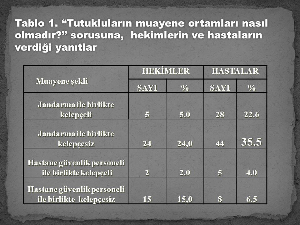 Muayene şekli Muayene şekliHEKİMLERHASTALARSAYI%SAYI% Jandarma ile birlikte kelepçeli 55.02822.6 Jandarma ile birlikte kelepçesiz 2424,04435.5 Hastane güvenlik personeli ile birlikte kelepçeli ile birlikte kelepçeli22.054.0 Hastane güvenlik personeli ile birlikte kelepçesiz 1515,086.5 Tablo 1.