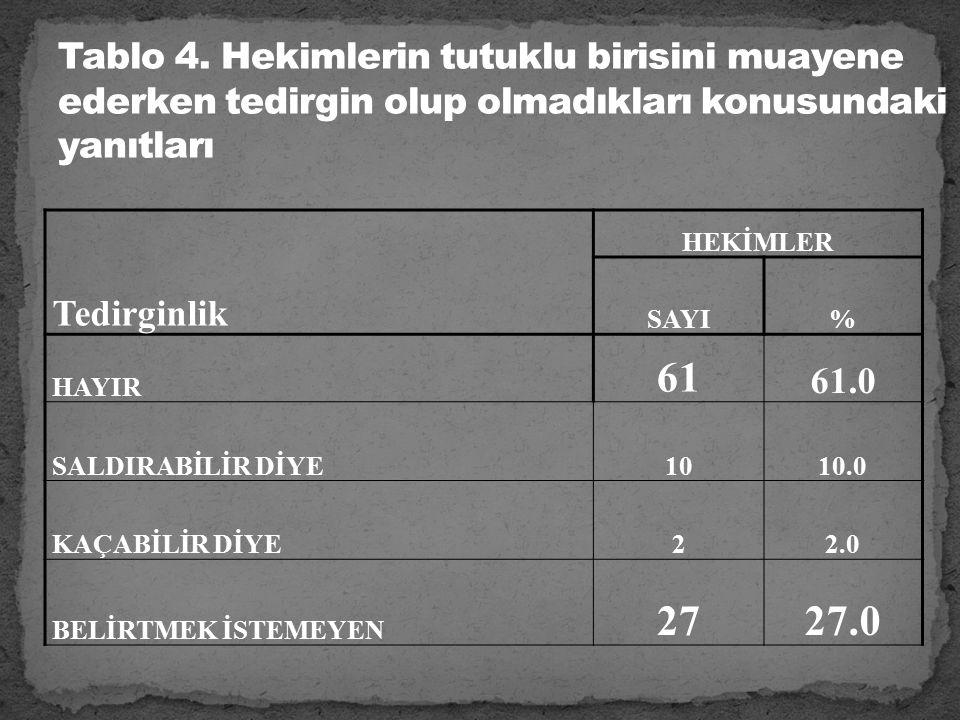 Tedirginlik HEKİMLER SAYI% HAYIR 61 61.0 SALDIRABİLİR DİYE1010.0 KAÇABİLİR DİYE22.0 BELİRTMEK İSTEMEYEN 2727.0