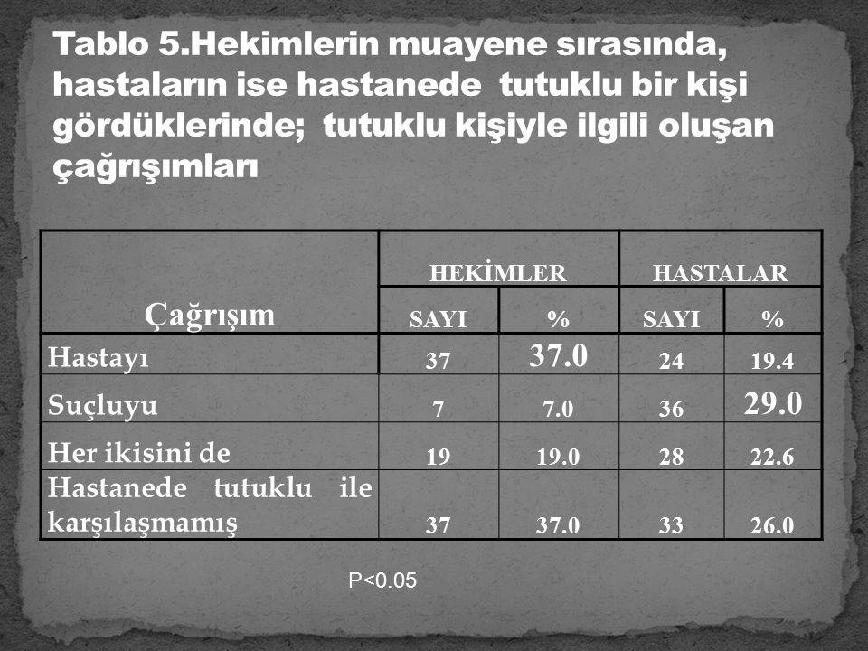 Çağrışım HEKİMLERHASTALAR SAYI% % Hastayı 37 37.0 2419.4 Suçluyu 77.036 29.0 Her ikisini de 1919.02822.6 Hastanede tutuklu ile karşılaşmamış 3737.03326.0 P<0.05