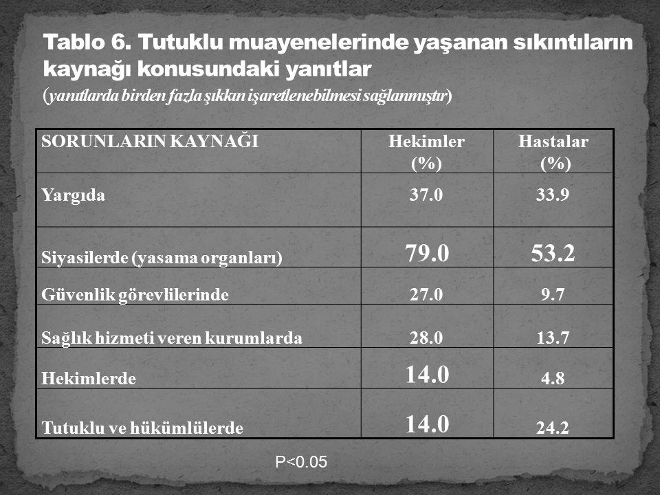 SORUNLARIN KAYNAĞIHekimler (%) Hastalar (%) Yargıda37.033.9 Siyasilerde (yasama organları) 79.053.2 Güvenlik görevlilerinde27.09.7 Sağlık hizmeti veren kurumlarda28.013.7 Hekimlerde 14.0 4.8 Tutuklu ve hükümlülerde 14.0 24.2 P<0.05