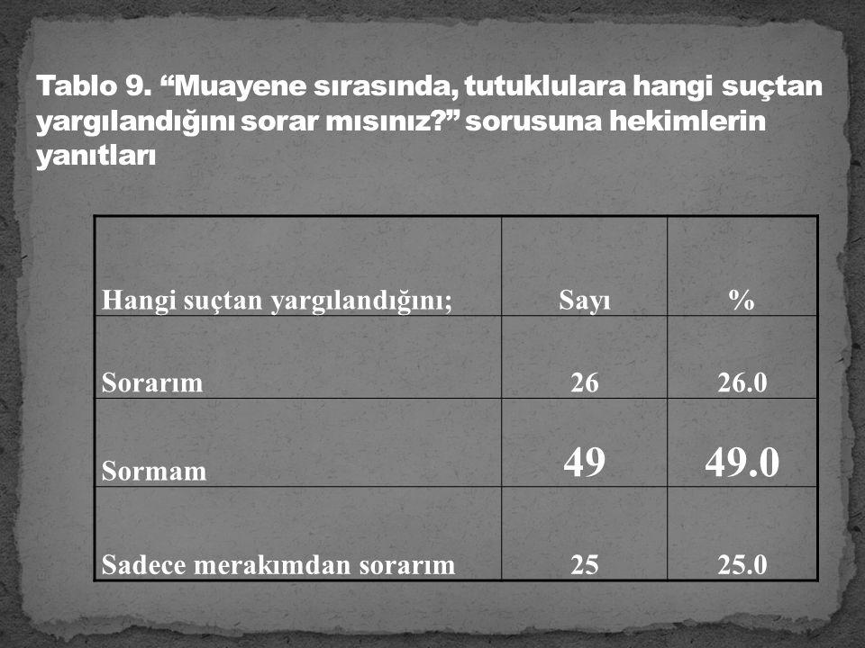 Hangi suçtan yargılandığını;Sayı% Sorarım2626.0 Sormam 4949.0 Sadece merakımdan sorarım2525.0