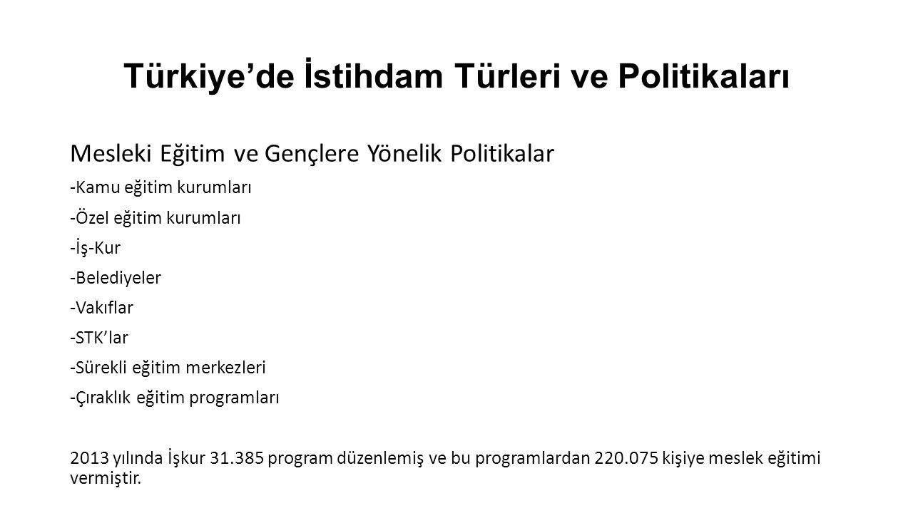 Türkiye'de İstihdam Türleri ve Politikaları Mesleki Eğitim ve Gençlere Yönelik Politikalar -Kamu eğitim kurumları -Özel eğitim kurumları -İş-Kur -Belediyeler -Vakıflar -STK'lar -Sürekli eğitim merkezleri -Çıraklık eğitim programları 2013 yılında İşkur 31.385 program düzenlemiş ve bu programlardan 220.075 kişiye meslek eğitimi vermiştir.
