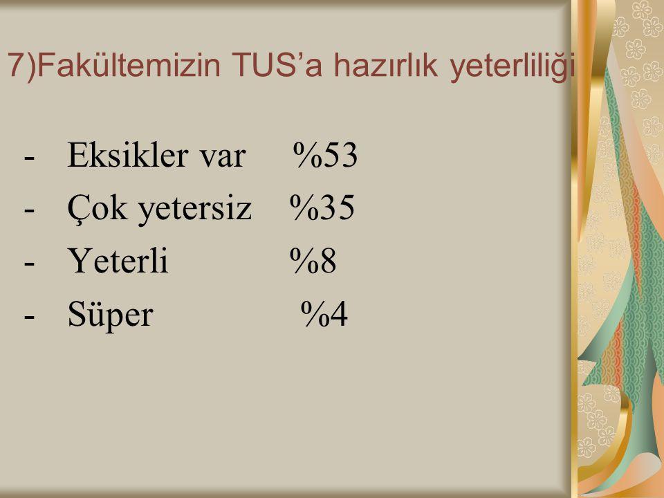 7)Fakültemizin TUS'a hazırlık yeterliliği - Eksikler var %53 - Çok yetersiz %35 - Yeterli %8 - Süper %4
