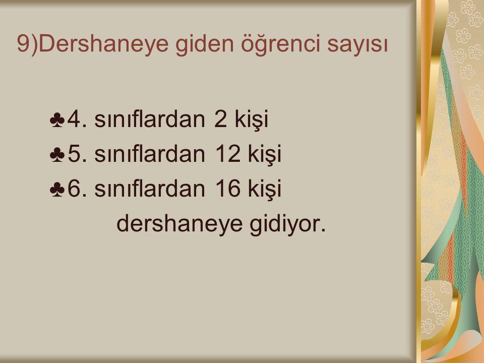 9)Dershaneye giden öğrenci sayısı ♣4. sınıflardan 2 kişi ♣5. sınıflardan 12 kişi ♣6. sınıflardan 16 kişi dershaneye gidiyor.