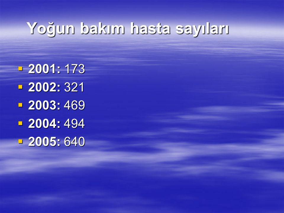 Yoğun bakım hasta sayıları  2001: 173  2002: 321  2003: 469  2004: 494  2005: 640