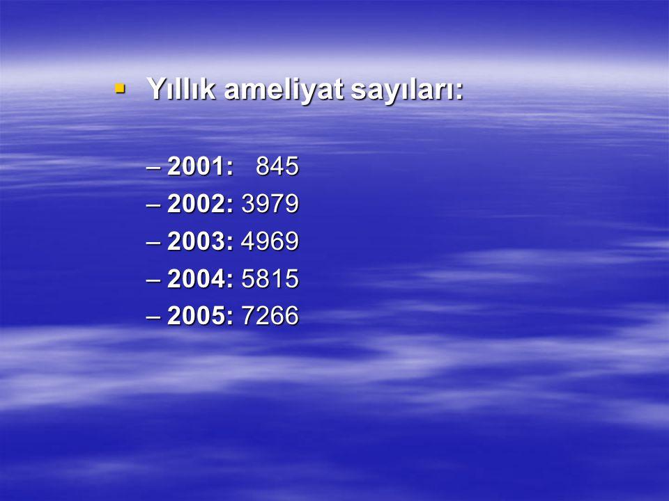  Yıllık ameliyat sayıları: –2001: 845 –2002: 3979 –2003: 4969 –2004: 5815 –2005: 7266