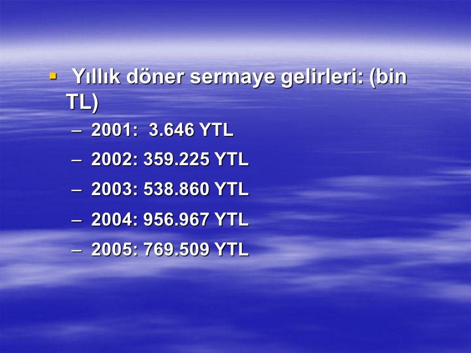  Yıllık döner sermaye gelirleri: (bin TL) – 2001: 3.646 YTL – 2002: 359.225 YTL – 2003: 538.860 YTL – 2004: 956.967 YTL – 2005: 769.509 YTL