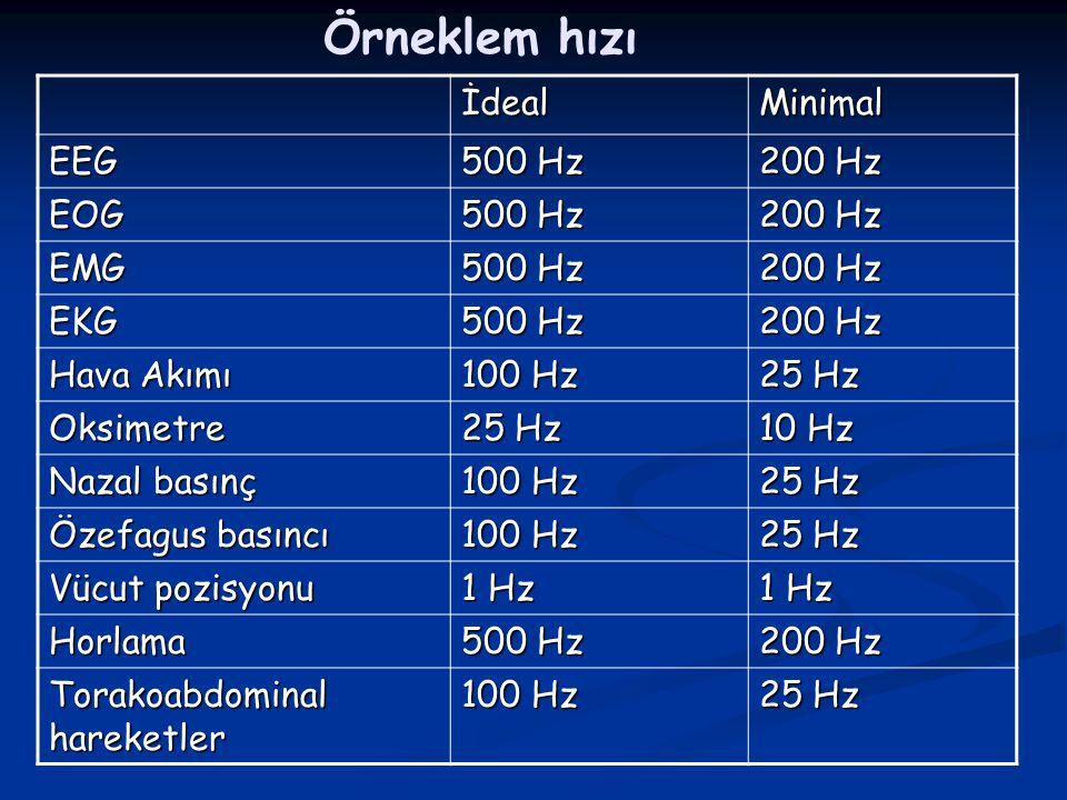 Örneklem hızıİdealMinimal EEG 500 Hz 200 Hz EOG 500 Hz 200 Hz EMG 500 Hz 200 Hz EKG 500 Hz 200 Hz Hava Akımı 100 Hz 25 Hz Oksimetre 10 Hz Nazal basınç