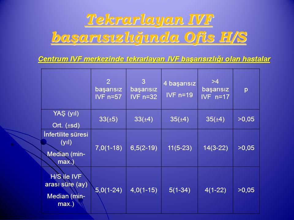 2 başarısız IVF n=57 3 başarısız IVF n=32 4 başarısız IVF n=19 >4 başarısız IVF n=17 p YAŞ (yıl) Ort. (±sd) 33(±5)33(±4)35(±4) >0,05 İnfertilite süres