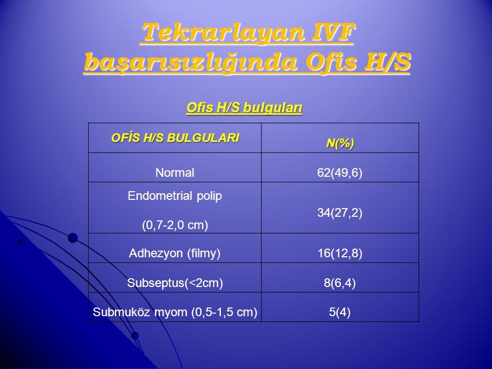 OFİS H/S BULGULARI N(%) Normal62(49,6) Endometrial polip (0,7-2,0 cm) 34(27,2) Adhezyon (filmy)16(12,8) Subseptus(<2cm)8(6,4) Submuköz myom (0,5-1,5 c