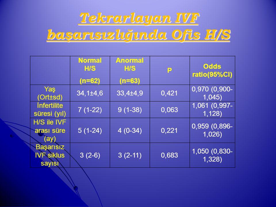 Normal H/S (n=62) Anormal H/S (n=63) P Odds ratio(95%CI) Yaş (Ort±sd) 34,1±4,633,4±4,90,421 0,970 (0,900- 1,045) İnfertilite süresi (yıl) 7 (1-22)9 (1