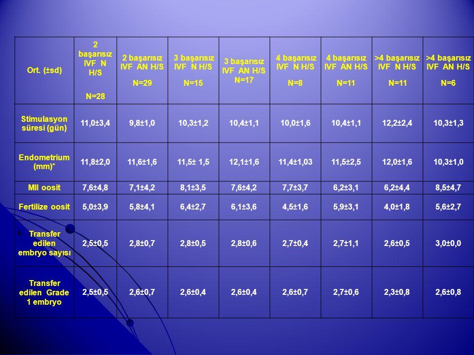 Ort. (±sd) 2 başarısız IVF N H/S N=28 2 başarısız IVF AN H/S N=29 3 başarısız IVF N H/S N=15 3 başarısız IVF AN H/S N=17 4 başarısız IVF N H/S N=8 4 b