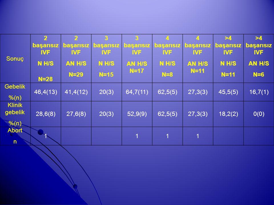 Sonuç 2 başarısız IVF N H/S N=28 2 başarısız IVF AN H/S N=29 3 başarısız IVF N H/S N=15 3 başarısız IVF AN H/S N=17 4 başarısız IVF N H/S N=8 4 başarı