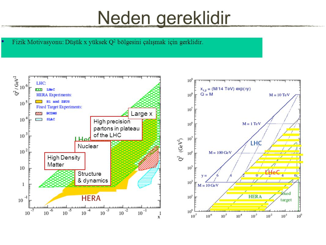 Neden gereklidir Fizik Motivasyonu: Düşük x yüksek Q 2 bölgesini çalışmak için gerklidir.