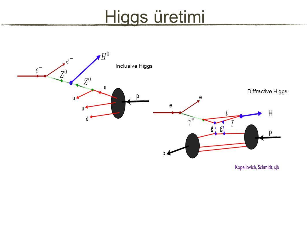 Higgs üretimi Inclusive Higgs Diffractive Higgs