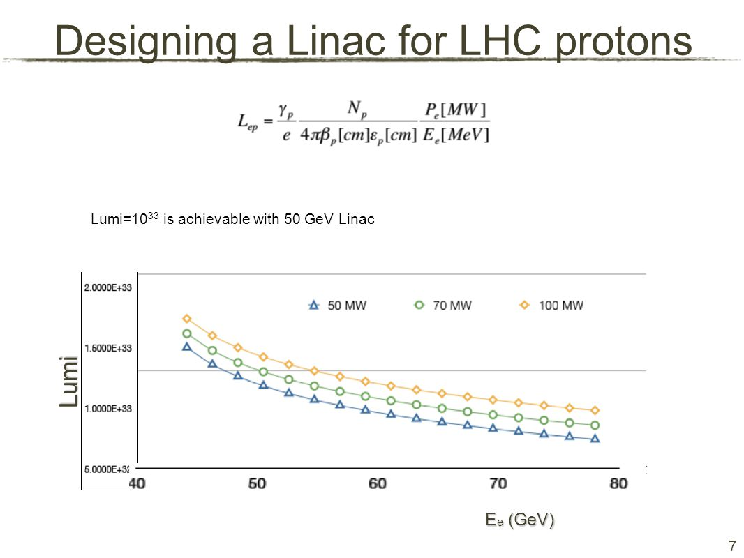 7 Designing a Linac for LHC protons Lumi=10 33 is achievable with 50 GeV Linac Lumi E e (GeV)‏