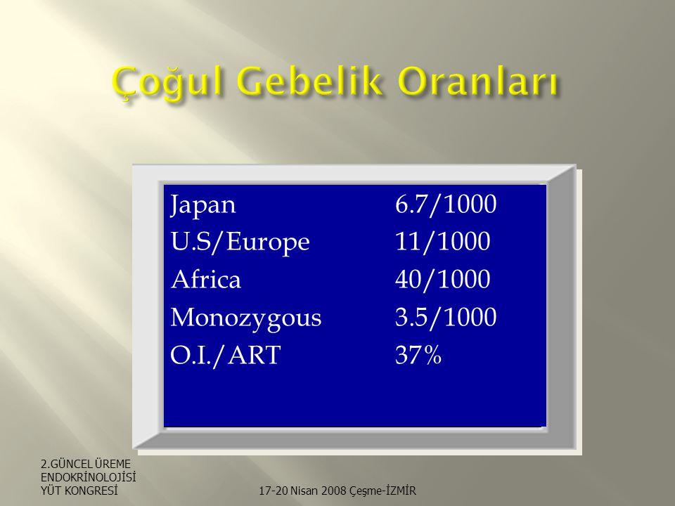 Japan6.7/1000 U.S/Europe11/1000 Africa40/1000 Monozygous3.5/1000 O.I./ART37% 2.GÜNCEL ÜREME ENDOKRİNOLOJİSİ YÜT KONGRESİ17-20 Nisan 2008 Çeşme-İZMİR