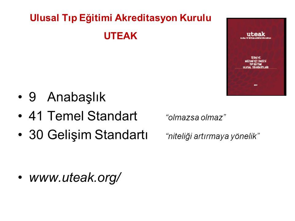 Ulusal Tıp Eğitimi Akreditasyon Kurulu UTEAK 9 Anabaşlık 41Temel Standart olmazsa olmaz 30Gelişim Standartı niteliği artırmaya yönelik www.uteak.org/
