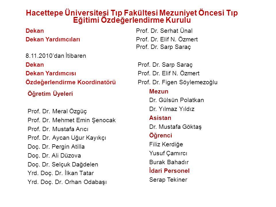 Öğretim Üyeleri Prof.Dr. Meral Özgüç Prof. Dr. Mehmet Emin Şenocak Prof.