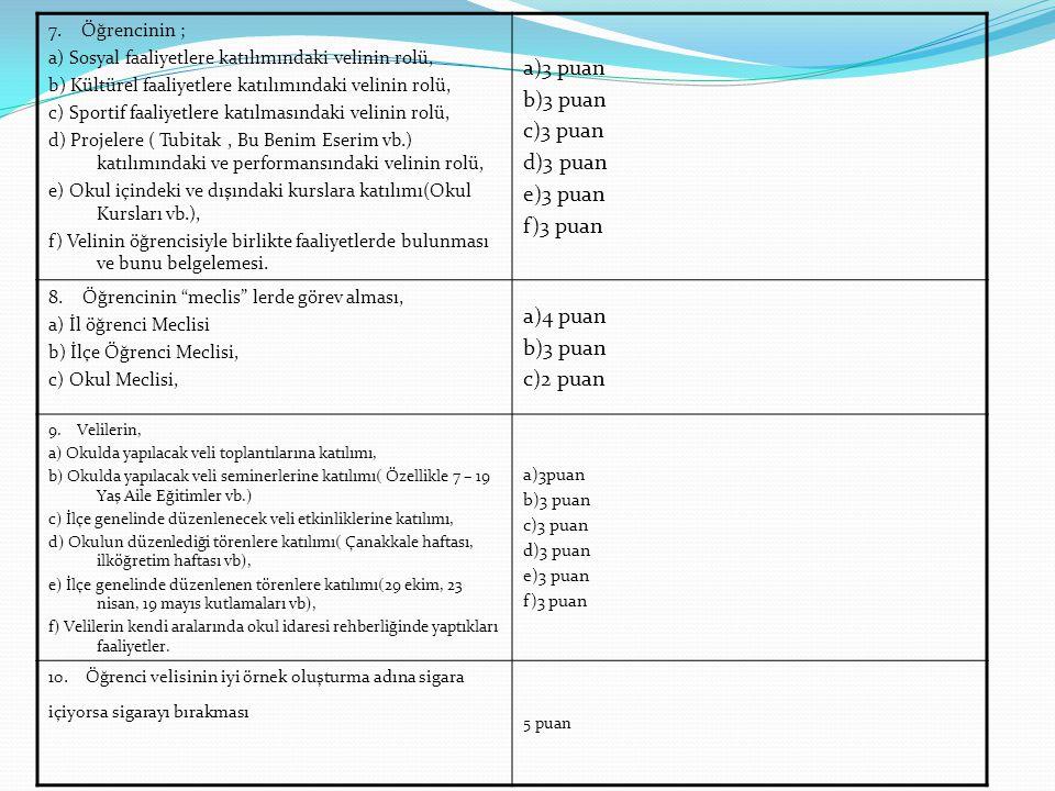 7. Öğrencinin ; a) Sosyal faaliyetlere katılımındaki velinin rolü, b) Kültürel faaliyetlere katılımındaki velinin rolü, c) Sportif faaliyetlere katılm