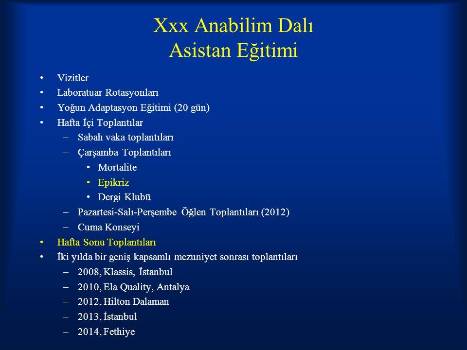 Xxx Anabilim Dalı Asistan Eğitimi Vizitler Laboratuar Rotasyonları Yoğun Adaptasyon Eğitimi (20 gün) Hafta İçi Toplantılar –Sabah vaka toplantıları –Çarşamba Toplantıları Mortalite Epikriz Dergi Klubü –Pazartesi-Salı-Perşembe Öğlen Toplantıları (2012) –Cuma Konseyi Hafta Sonu Toplantıları İki yılda bir geniş kapsamlı mezuniyet sonrası toplantıları –2008, Klassis, İstanbul –2010, Ela Quality, Antalya –2012, Hilton Dalaman –2013, İstanbul –2014, Fethiye