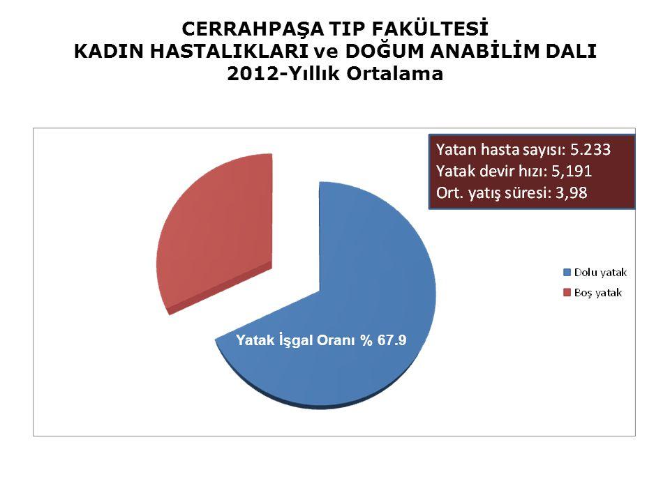 CERRAHPAŞA TIP FAKÜLTESİ KADIN HASTALIKLARI ve DOĞUM ANABİLİM DALI 2012-Yıllık Ortalama Yatak İşgal Oranı % 67.9